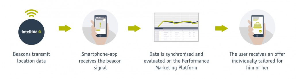 Beacons enable to integrate data of the POS into the customer journey