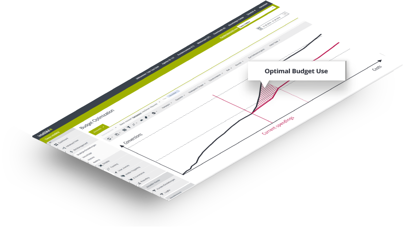 intelliAd Budget Optimization