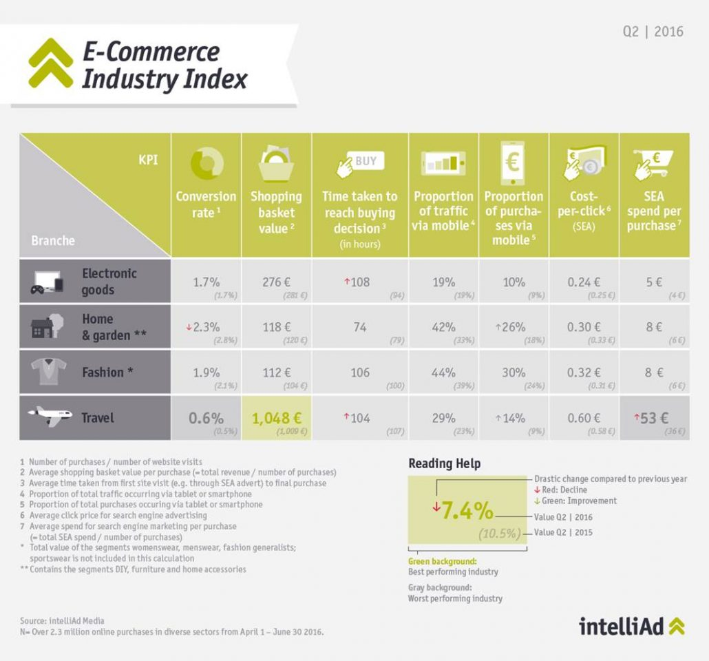Product Chart E-Commerce Industry Index Q2 | 2016