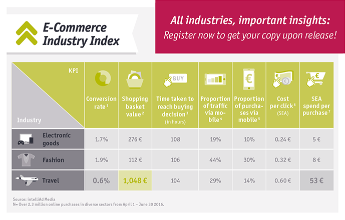 All industries, important insights: intelliAd E-Commerce Indsutry Index