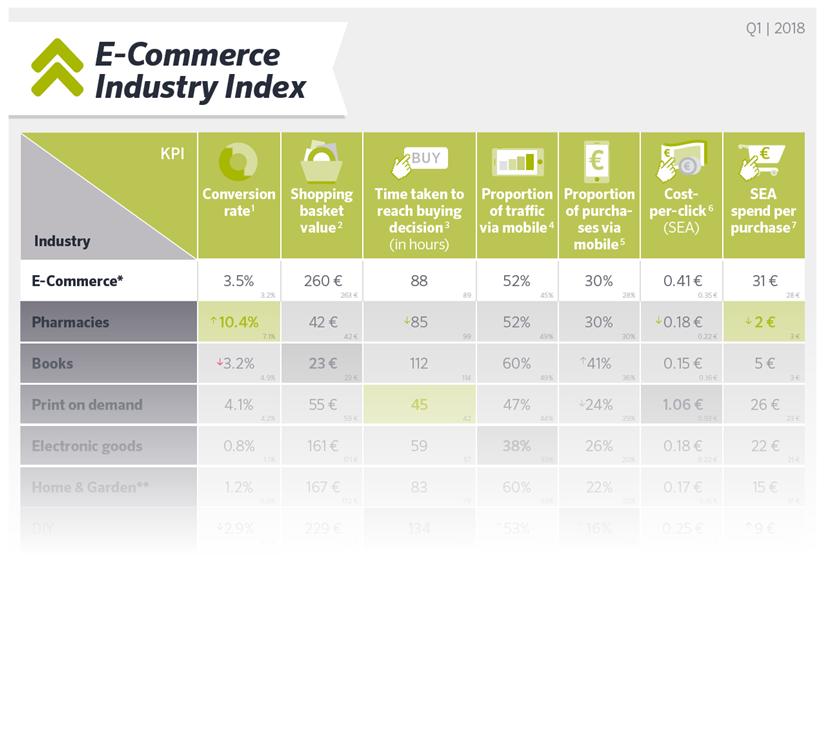 intelliAd E-Commerce Industry Index - Download now for free!