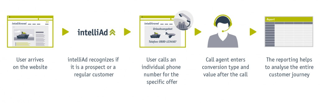 intelliAd Telephone Tracking