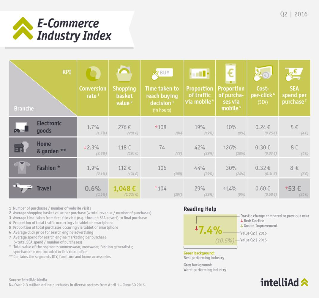 intelliAd E-Commerce Industry Index