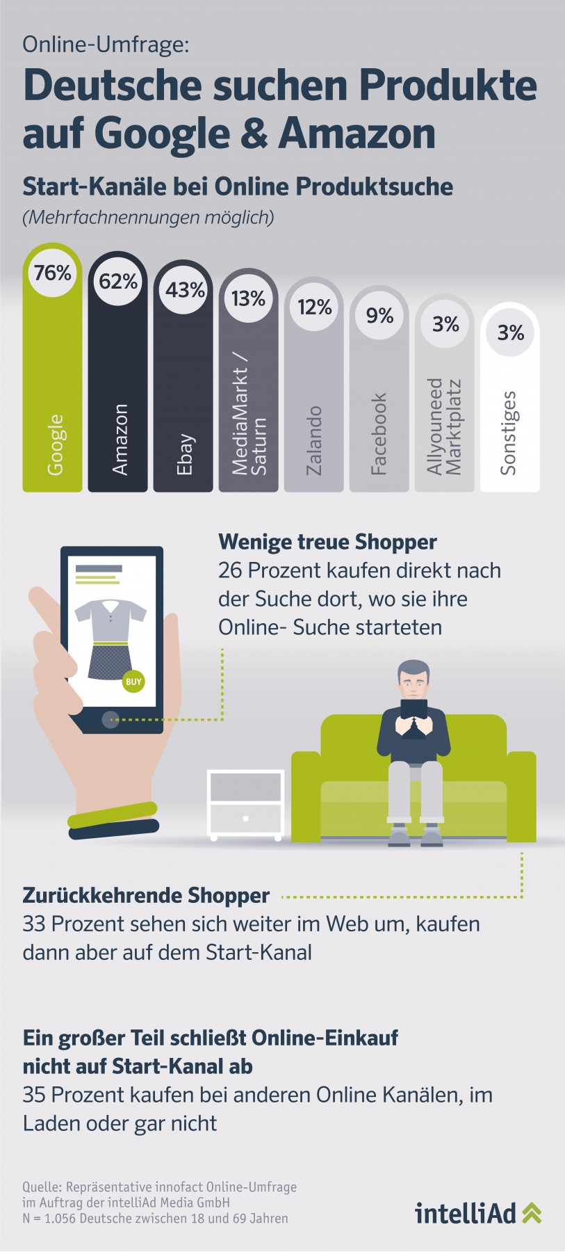 Zwei Drittel Aller Online Shopper Gehen Fremd Infografik Intelliad